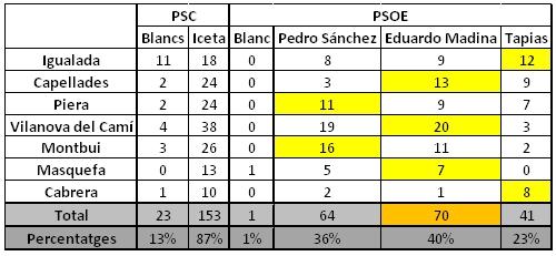 El PSC-Anoia participa a les votacions dels màxims càrrecs del partit