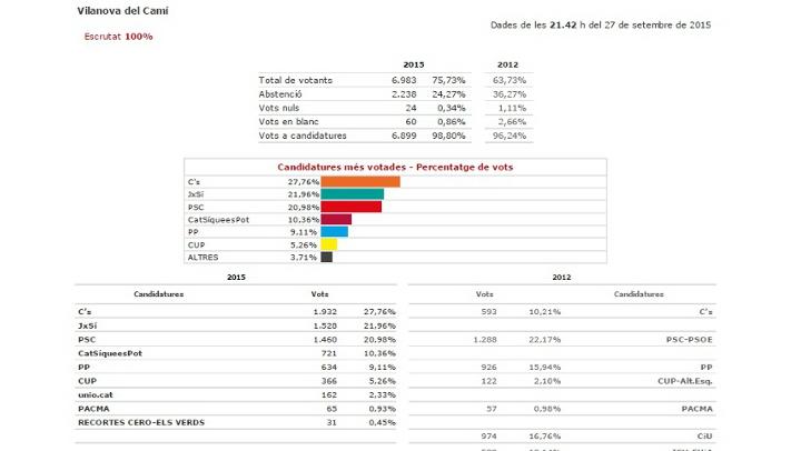 Resultats de les Eleccions 27S a Vilanova del Camí