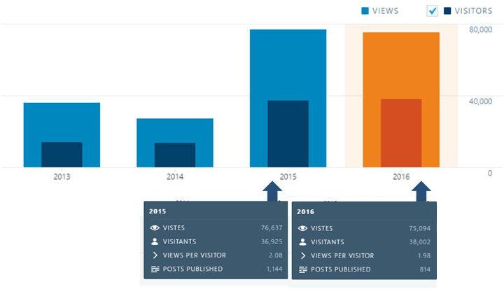 El web vilanovainformacio.cat supera les 38.000 visites