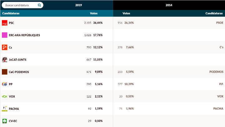 El PSC/PSOE guanya les eleccions europees a Vilanova del Camí i creix 10 punts respecte el 2014