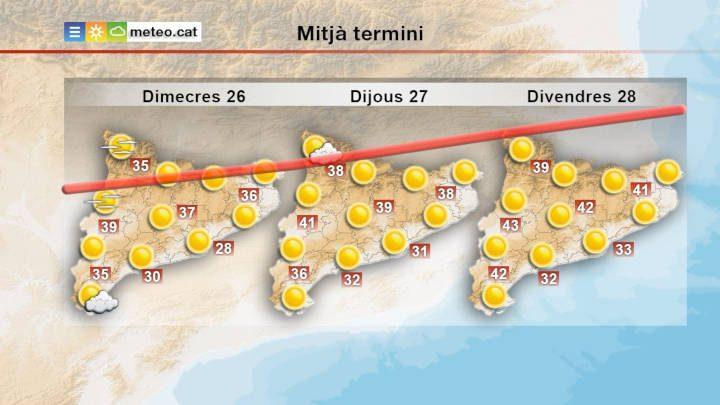 AVÍS | Salut alerta de l'onada de calor que ens afectarà els pròxims dies